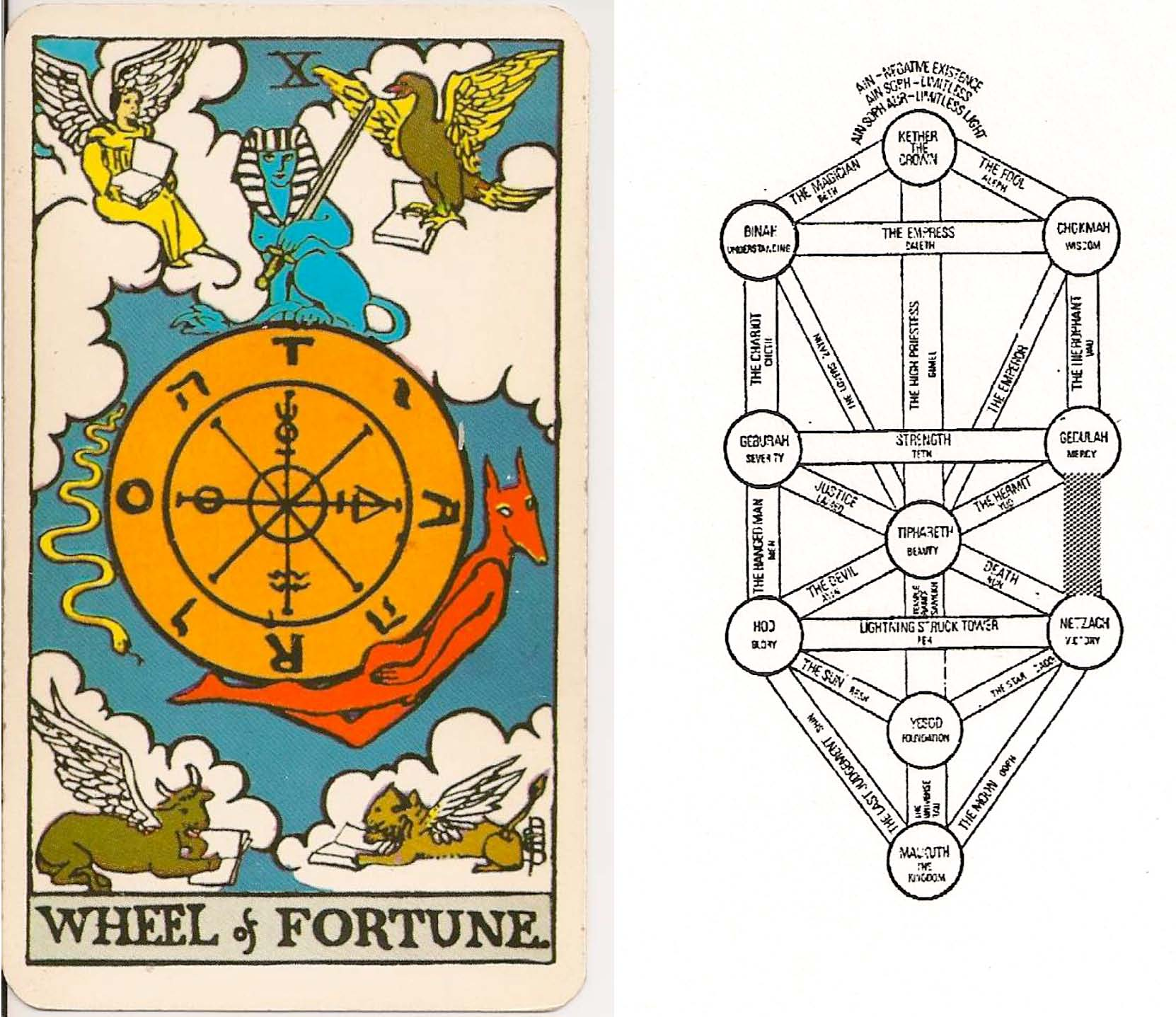 The Wheel Of Fortune Kaph